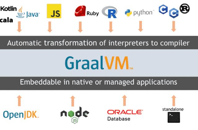 GraalVM – Java und JavaScript Anwendungen als Windows Binary